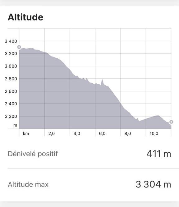 Altitude jour 1 du trek de Colca