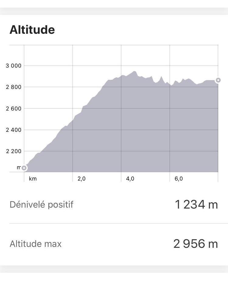 Altitude du 2ème jour de trek Choquequirao