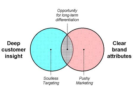 Experience Based Differentiation The Venn Diagram Customer