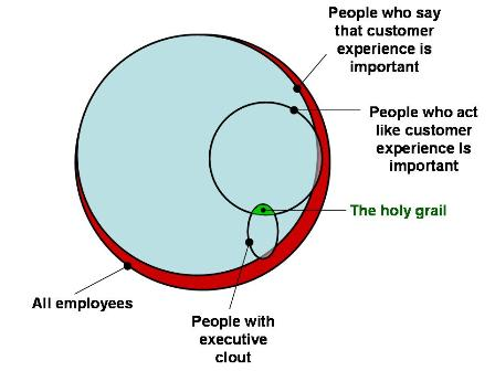 How People Think And Act About CustomerExperience