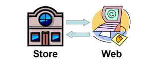 Web-Store Cross ChannelInteractions
