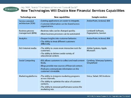 Technologies That Are Changing Financial Services