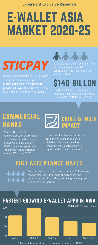 E-Wallet ASIA MARKET 2020-25 | STICPAY