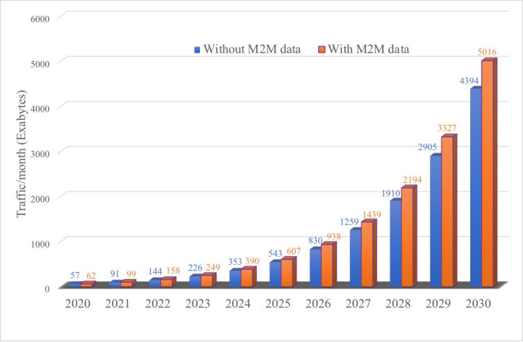 Data Fabric Market Predictions