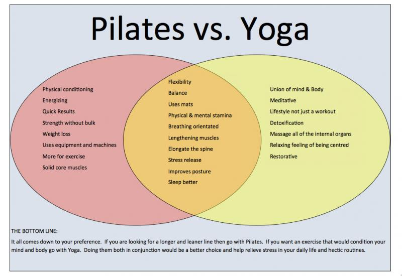 Expert Nurse What Are The Benefits Of Pilates Exercises How Can Pilates Change Your Body The