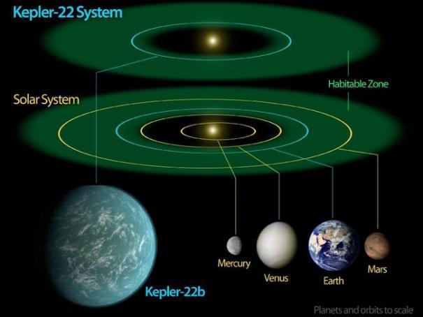 Kepler-22b - жилая планета. Диаграмма NASA