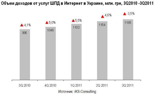 Рост украинского рынка широкополосного доступа