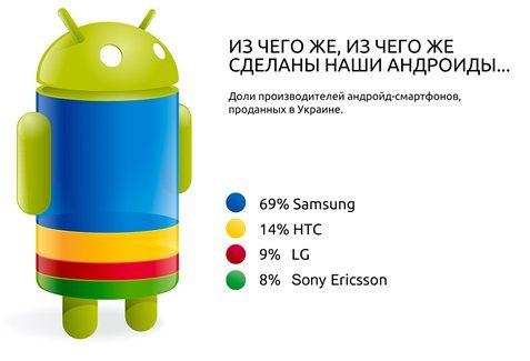 смартфоны Android