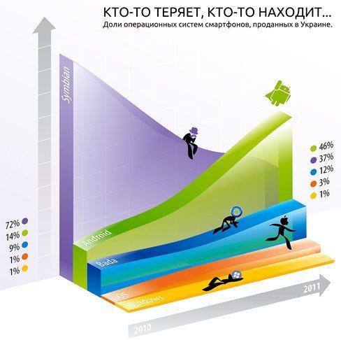 рынок смартфонов в Украине