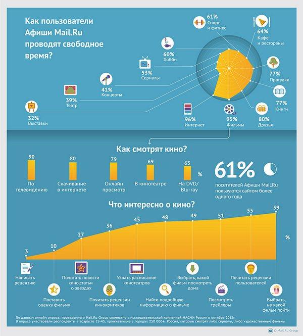 80% пользователей смотрят фильмы онлайн