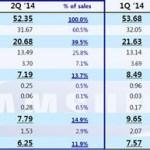Samsung получила самую низкую прибыль за 2 года