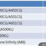 Asus обновит до Android 5.0 все гаджеты линейки Zenfone