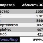 Украинский мобильный интернет: неожиданные лидеры