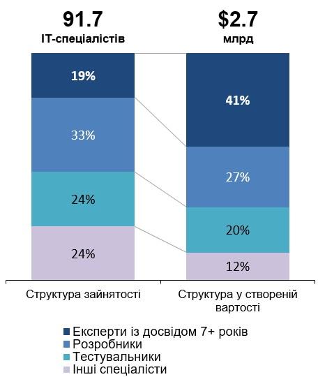 IT-structure