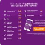 Потребительские товары украинцы предпочитают приобретать в интернете на сервисах объявлений