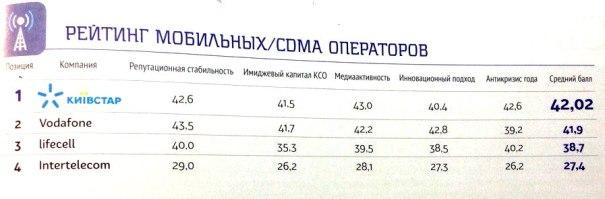 Рейтинг мобильных операторов