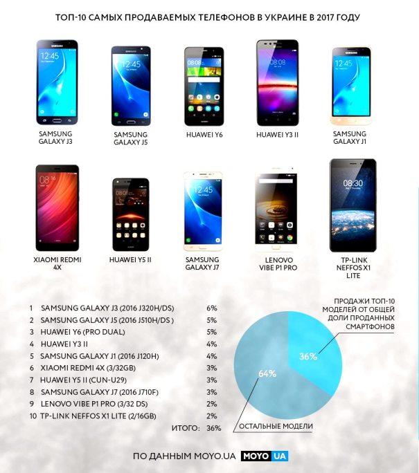 Инфографика смартфоны