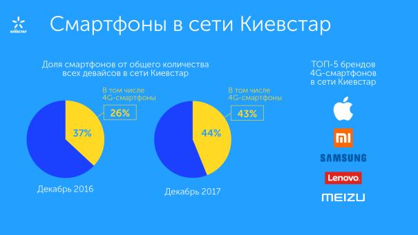 Cмартфоны в сети Киевстар