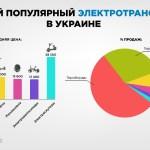 Гироборды и гироскутеры завоевывают украинский рынок