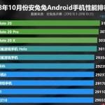 Серия Huawei Mate 20 на Kirin 980 заняла лидирующие позиции в AnTuTu