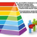 Pyramid от NOKS FISHES консолидирует данные об аудитории и охватах медиаконтента