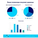 Украинцы выбирают «умные» телевизоры