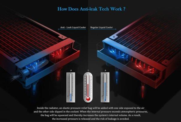 Deepcool Anti-leak Tech