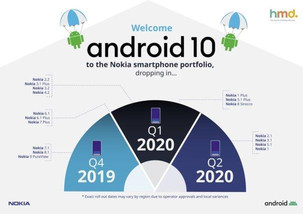 Android 10 для смартфонов Nokia