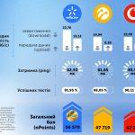 По качеству мобильного интернета Киевстар снова обошел lifecell и Vodafone