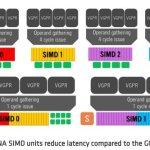 AMD рассекретила новую игровую архитектуру AMD RDNA