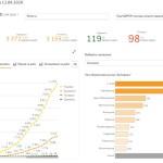 GigaCloud бесплатно разместил на своих ресурсах публичный модуль для анализа эпидемии COVID-19 в Украине и мире