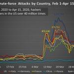 Резкий рост числа кибератак коррелирует с началом карантина