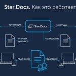Киевстар Star.Docs — мобильное приложение для электронного документооборота с поддержкой Mobile ID