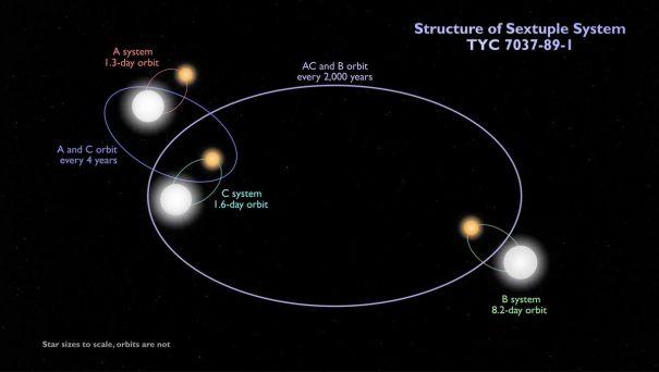 Шестизвездная система TYC 7037-89-1