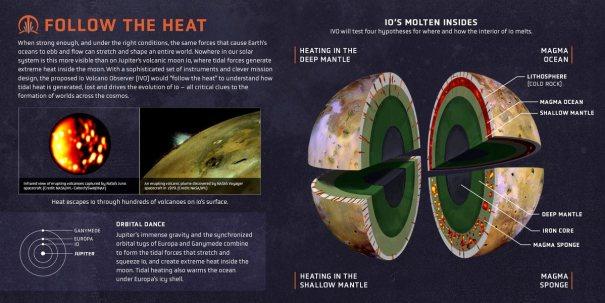 миссия Io Volcano Observer (IVO)