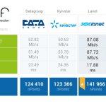 Определились лидеры скорости фиксированого интернета в Украине