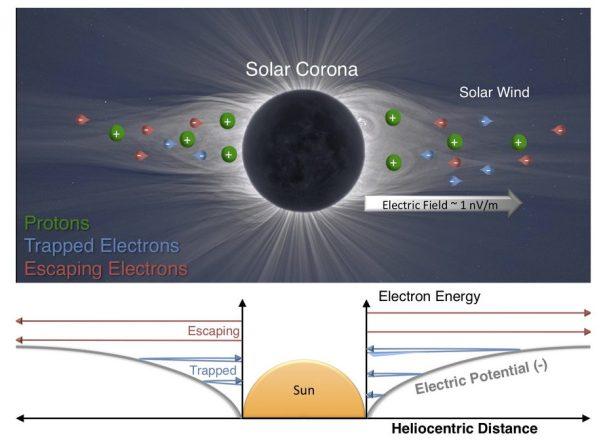 диаграмма электрического поля Солнца