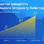 Киевстар ускоряет 4G-связь во всех регионах