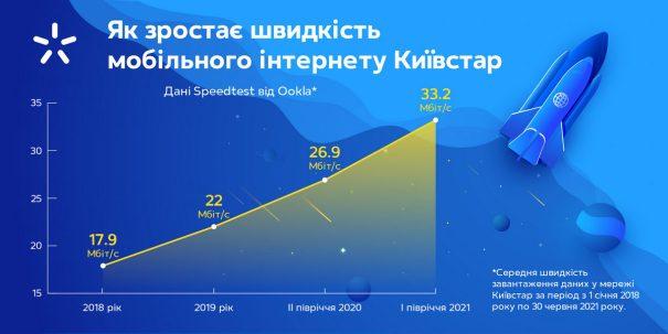 Киевстар ускоряет 4G-связь