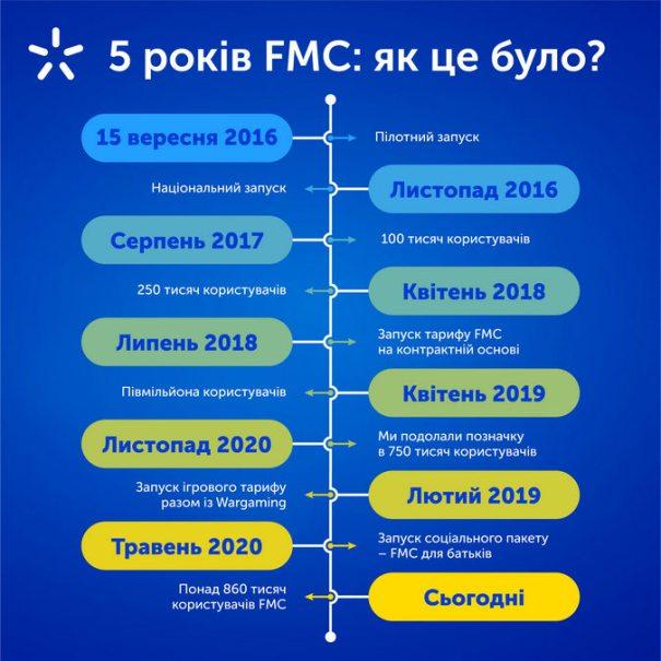 «Все вместе» в Киевстаре выбрали уже 870 тыс. абонентов