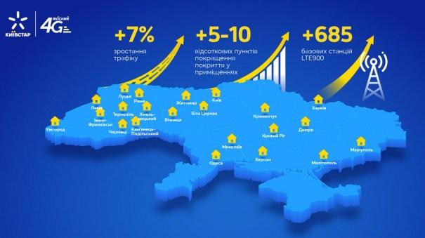Киевстар улучшил 4G покрытие на 900 МГц в 14 городах