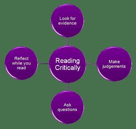 Reading critically 272 × 258