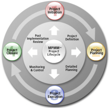 Project management process lifecycle