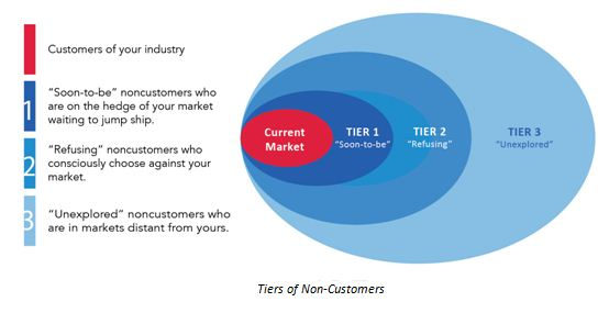 Tiers of Non-Customers 554*285