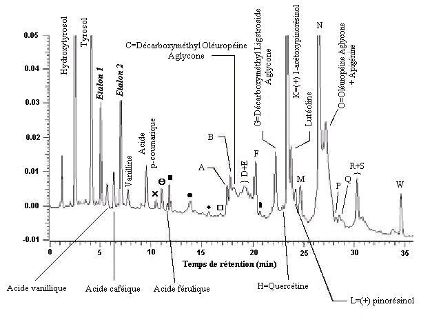 Chromatogramme de la fraction phenolique dune huile dolive vierge dorigine espagnole
