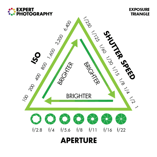 Diagram explaining the exposure triangle - iso, shutter speed and aperture