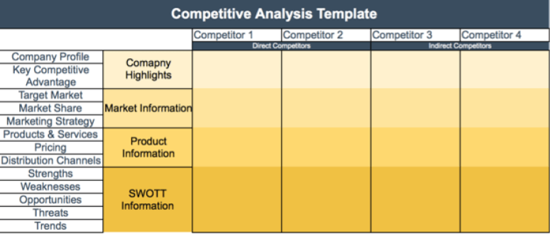 Then, you' d place the logos of each. How To Write A Competitive Analysis Template With Free Template