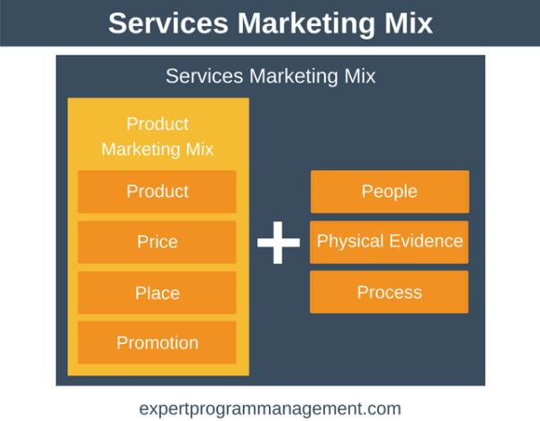 Services Marketing Mix: The 7 P's of Marketing Explained
