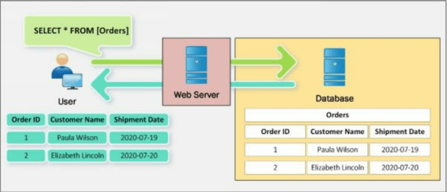 How SQL Query Works