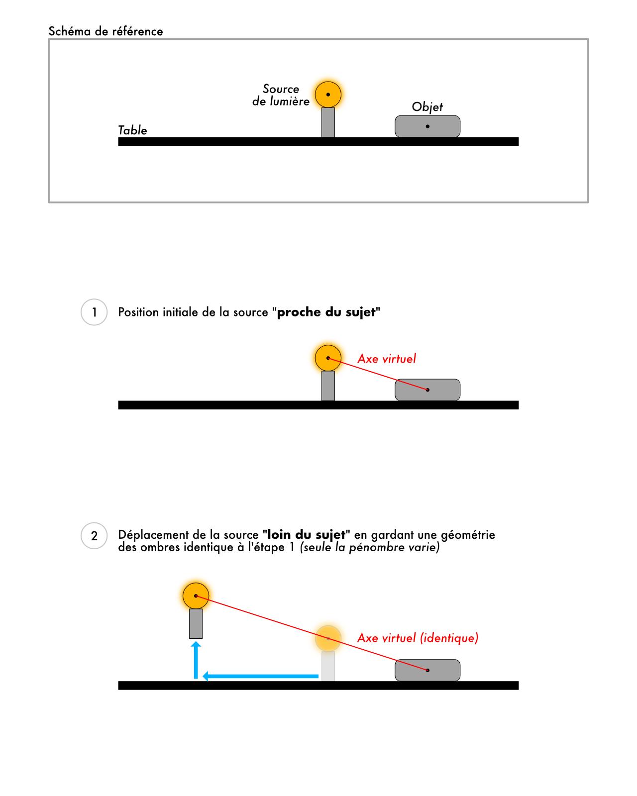 Explication de la position de la source de lumière